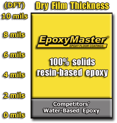 EM Dry Film Thickness Chart